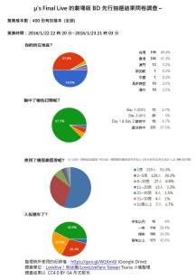 LLFinalLoveLive_Statistics_1.24_1