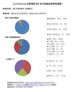 LLFinalLoveLive_Statistics_1.24_2